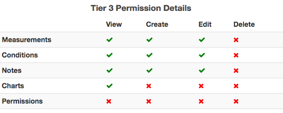 Tier_3_permissions.png